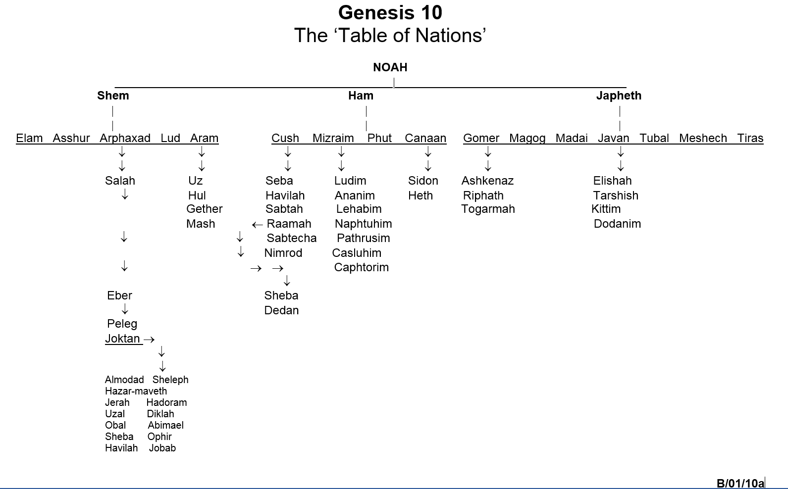 Genesis 10 The Table Of Nations Showing Descendants Noah Click To Enlarge