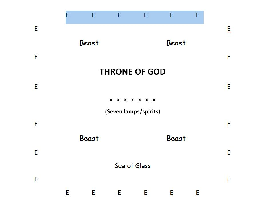The Revelation 4 The Throne of God